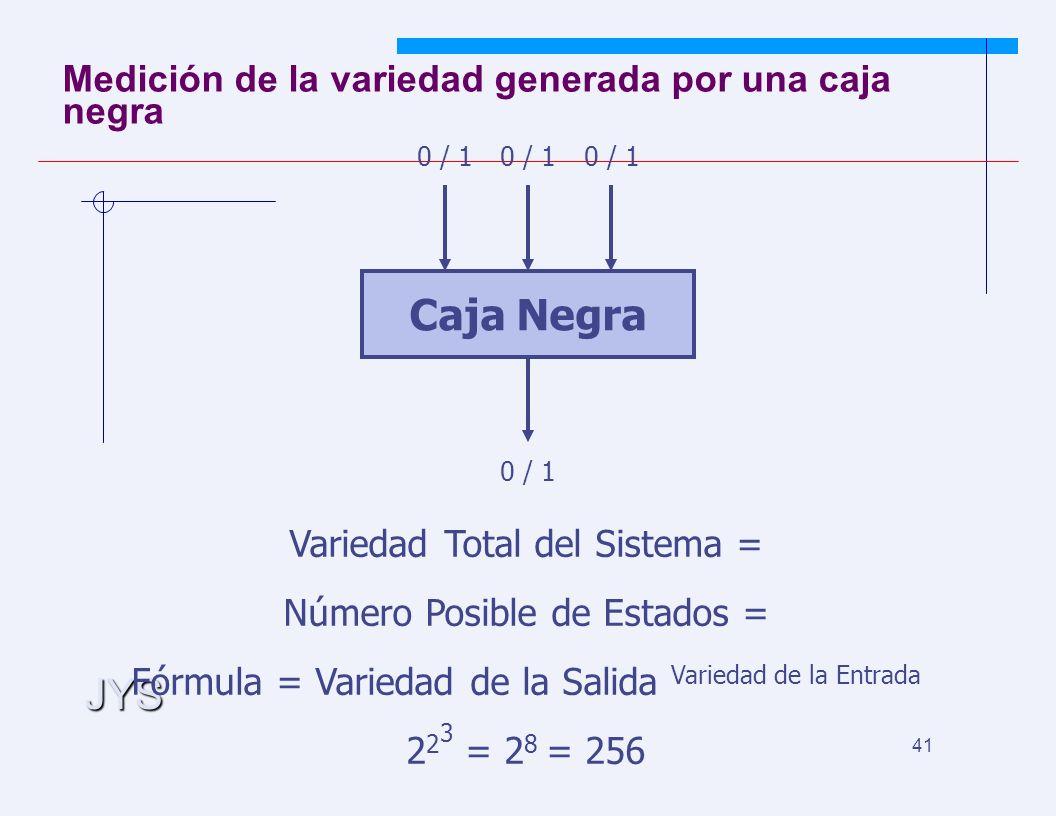 JYS 41 Medición de la variedad generada por una caja negra Caja Negra 0 / 1 Variedad Total del Sistema = Número Posible de Estados = Fórmula = Variedad de la Salida Variedad de la Entrada 2 2 3 = 2 8 = 256