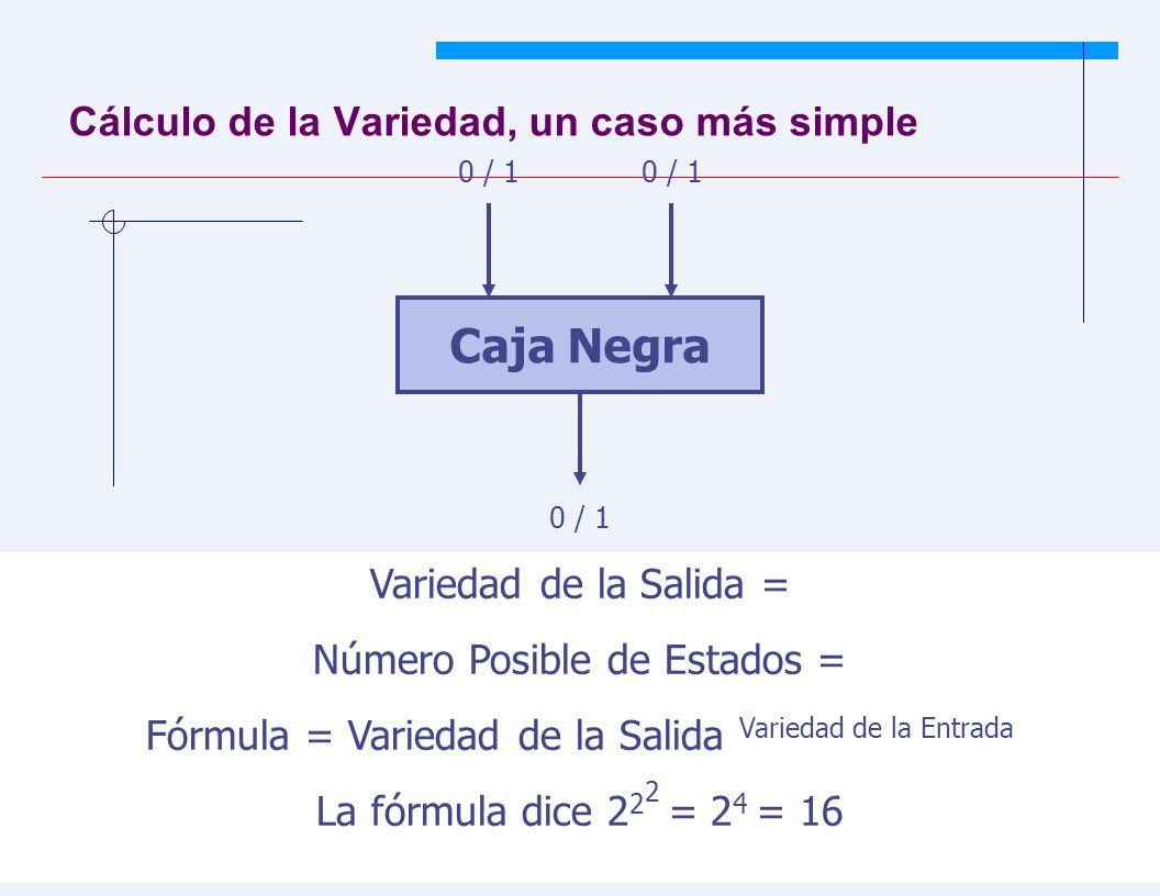JYS 42 Cálculo de la Variedad, un caso más simple Caja Negra 0 / 1 Variedad de la Salida = Número Posible de Estados = Fórmula = Variedad de la Salida Variedad de la Entrada La fórmula dice 2 2 2 = 2 4 = 16