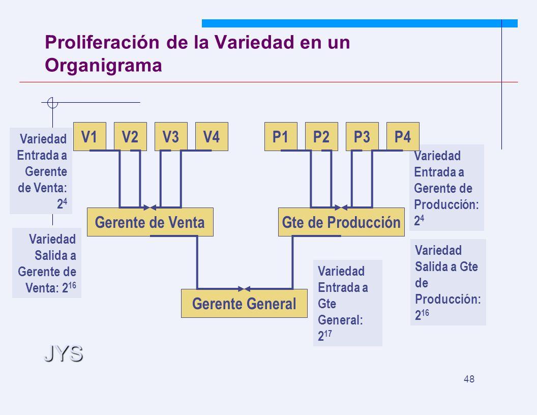 JYS 48 Variedad Entrada a Gte General: 2 17 Variedad Entrada a Gerente de Producción: 2 4 Proliferación de la Variedad en un Organigrama V1V2V3V4 Gerente de Venta P1P2P3P4 Gte de Producción Gerente General Variedad Entrada a Gerente de Venta: 2 4 Variedad Salida a Gerente de Venta: 2 16 Variedad Salida a Gte de Producción: 2 16