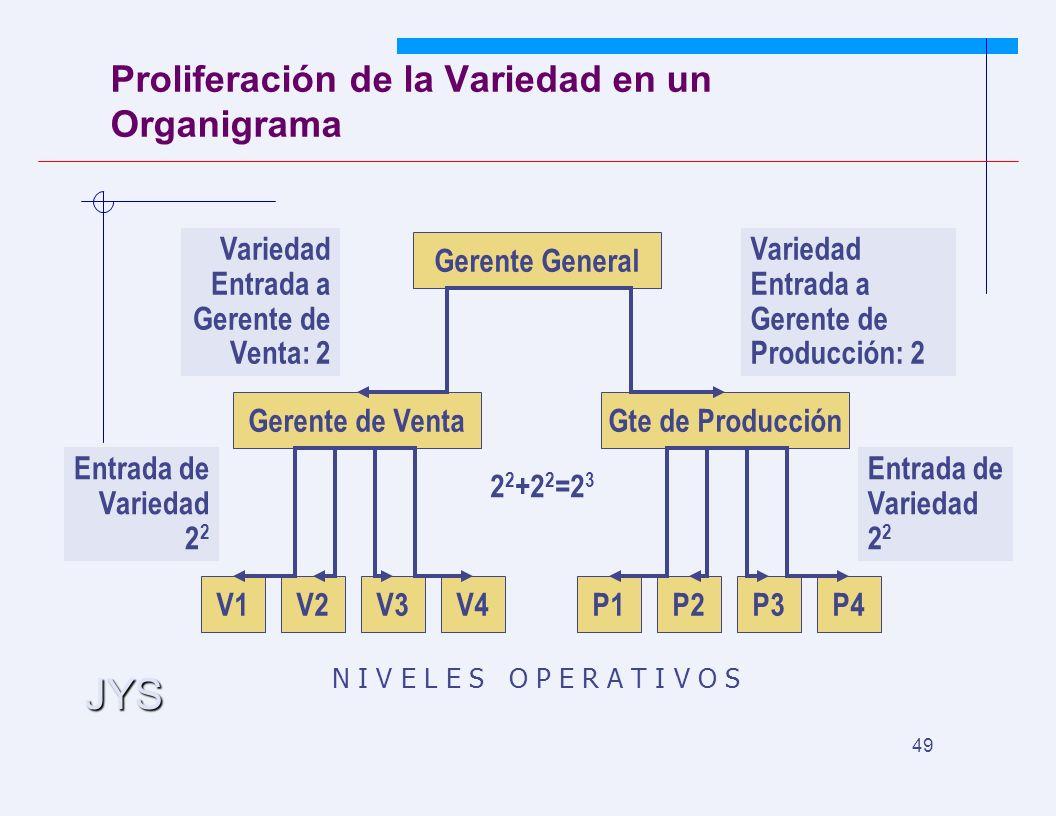 JYS 49 Proliferación de la Variedad en un Organigrama V1V2V3V4 Gerente de Venta P1P2P3P4 Gte de Producción Gerente General Variedad Entrada a Gerente de Venta: 2 Variedad Entrada a Gerente de Producción: 2 Entrada de Variedad 2 2 N I V E L E S O P E R A T I V O S 2 2 +2 2 =2 3 Entrada de Variedad 2 2