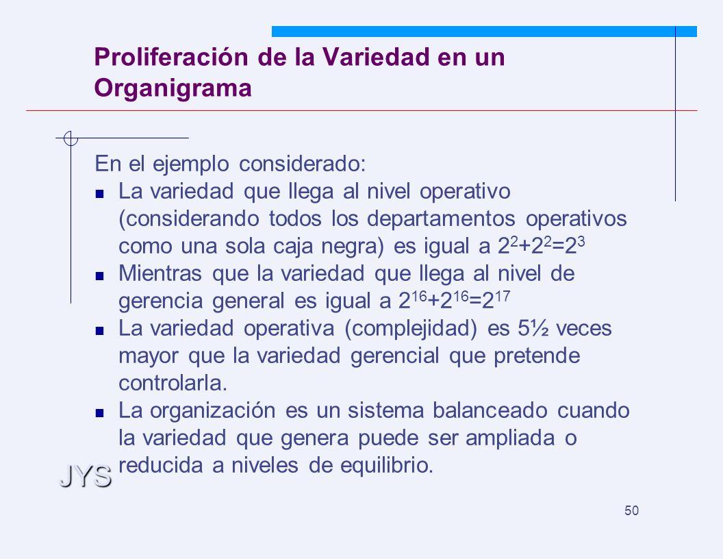JYS 50 Proliferación de la Variedad en un Organigrama En el ejemplo considerado: La variedad que llega al nivel operativo (considerando todos los departamentos operativos como una sola caja negra) es igual a 2 2 +2 2 =2 3 Mientras que la variedad que llega al nivel de gerencia general es igual a 2 16 +2 16 =2 17 La variedad operativa (complejidad) es 5½ veces mayor que la variedad gerencial que pretende controlarla.