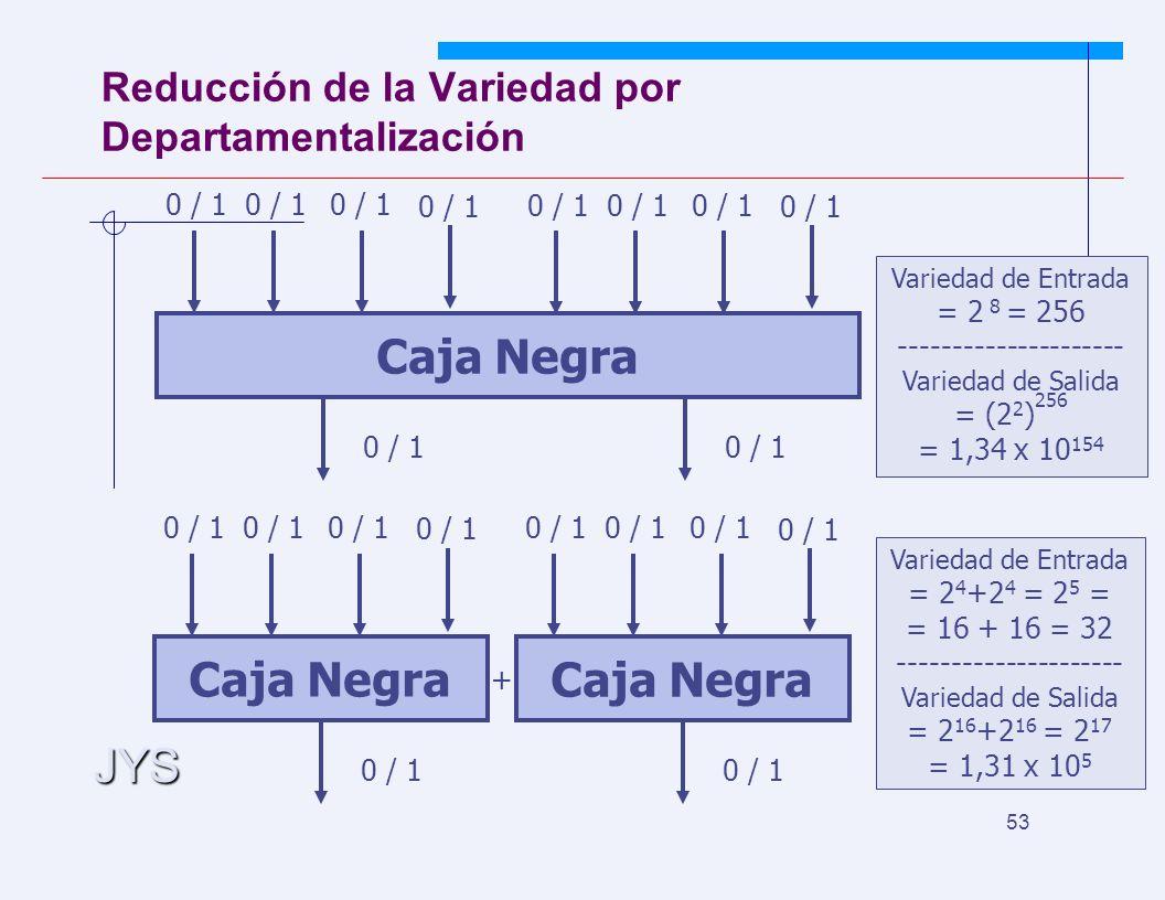 JYS 53 Reducción de la Variedad por Departamentalización Caja Negra 0 / 1 Caja Negra 0 / 1 Variedad de Entrada = 2 4 +2 4 = 2 5 = = 16 + 16 = 32 --------------------- Variedad de Salida = 2 16 +2 16 = 2 17 = 1,31 x 10 5 + Caja Negra 0 / 1 Variedad de Entrada = 2 8 = 256 --------------------- Variedad de Salida = (2 2 ) 256 = 1,34 x 10 154