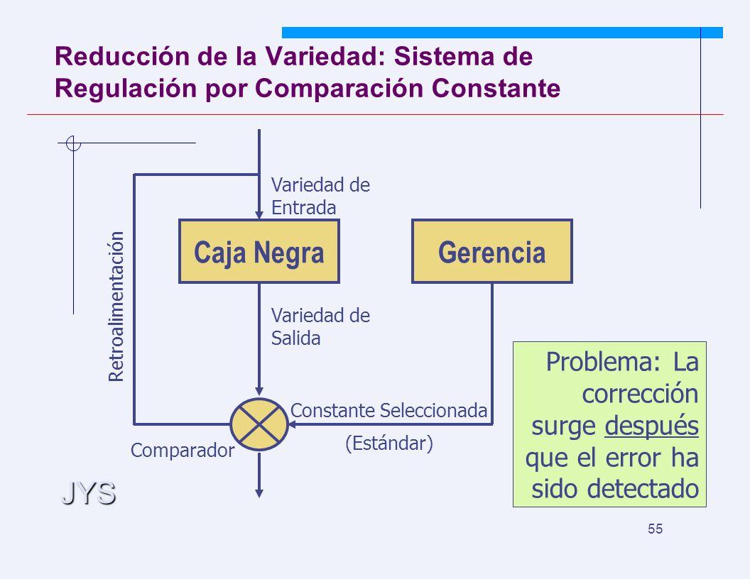 JYS 55 Reducción de la Variedad: Sistema de Regulación por Comparación Constante Caja NegraGerencia Constante Seleccionada (Estándar) Comparador Variedad de Salida Variedad de Entrada Retroalimentación Problema: La corrección surge después que el error ha sido detectado