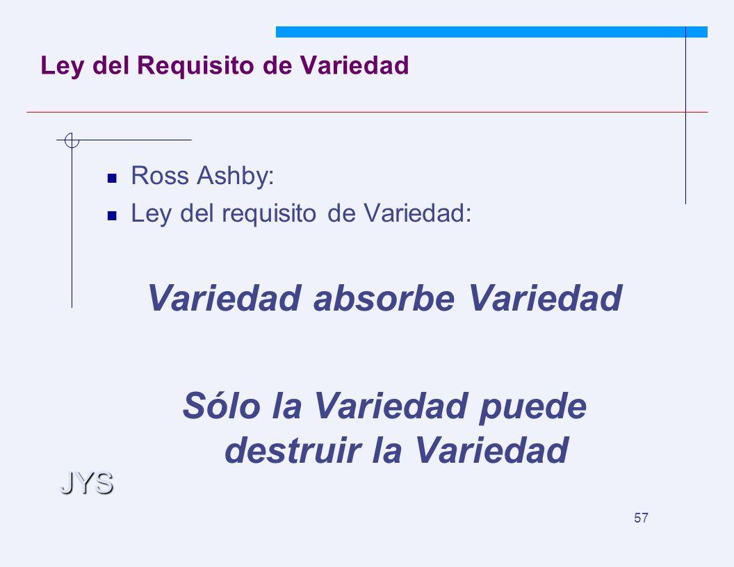JYS 57 Ley del Requisito de Variedad Ross Ashby: Ley del requisito de Variedad: Variedad absorbe Variedad Sólo la Variedad puede destruir la Variedad