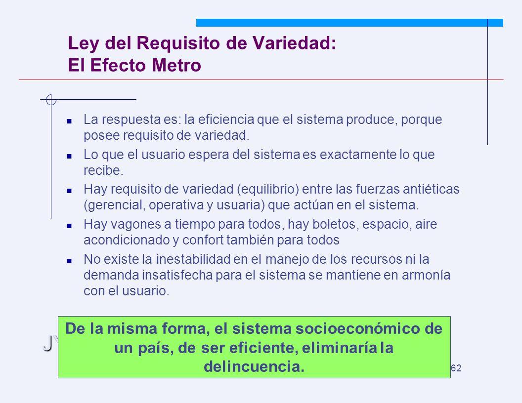 JYS 62 Ley del Requisito de Variedad: El Efecto Metro La respuesta es: la eficiencia que el sistema produce, porque posee requisito de variedad. Lo qu