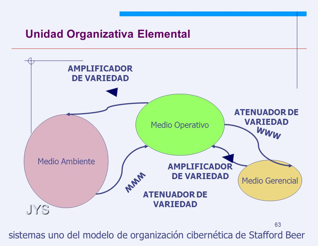JYS 63 Unidad Organizativa Elemental Medio Ambiente Medio Operativo Medio Gerencial WWW AMPLIFICADOR DE VARIEDAD ATENUADOR DE VARIEDAD sistemas uno del modelo de organización cibernética de Stafford Beer