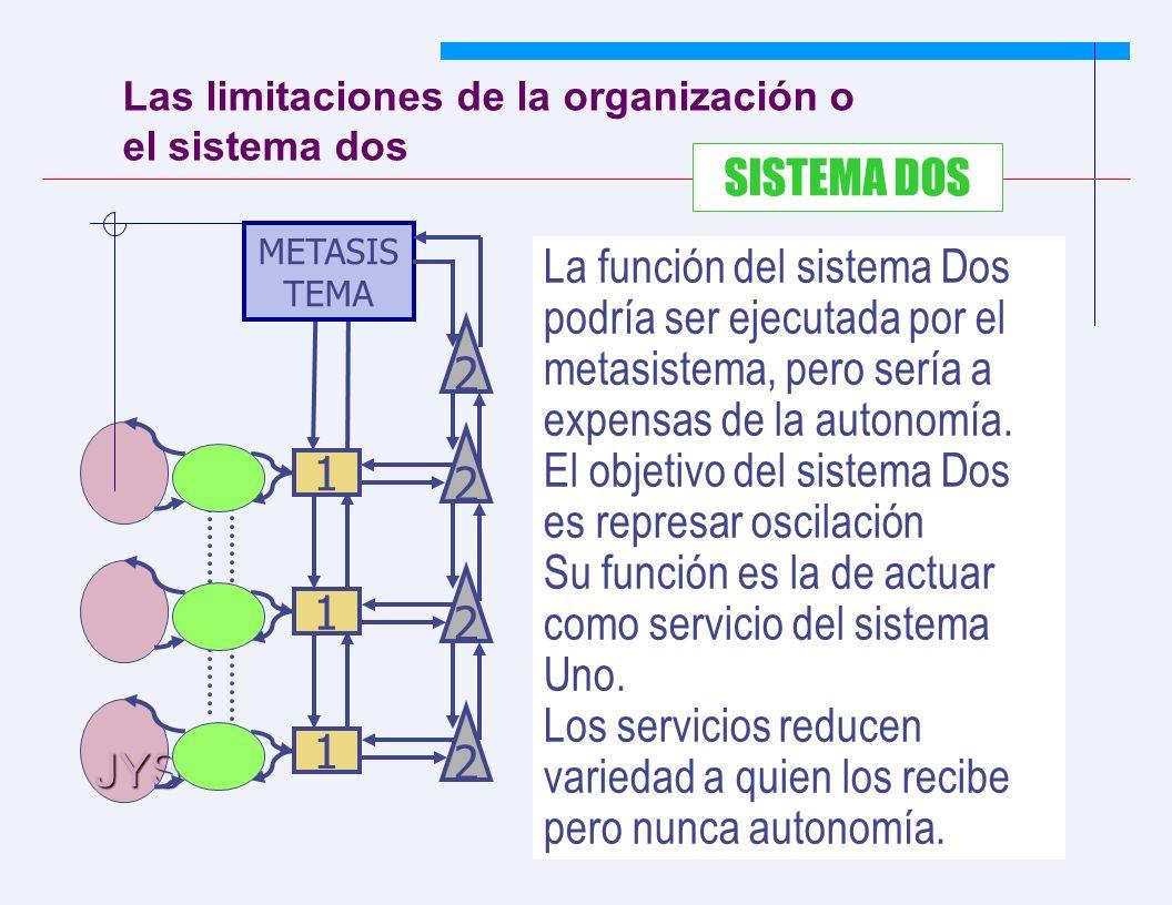 JYS 70 Las limitaciones de la organización o el sistema dos SISTEMA DOS La función del sistema Dos podría ser ejecutada por el metasistema, pero sería a expensas de la autonomía.