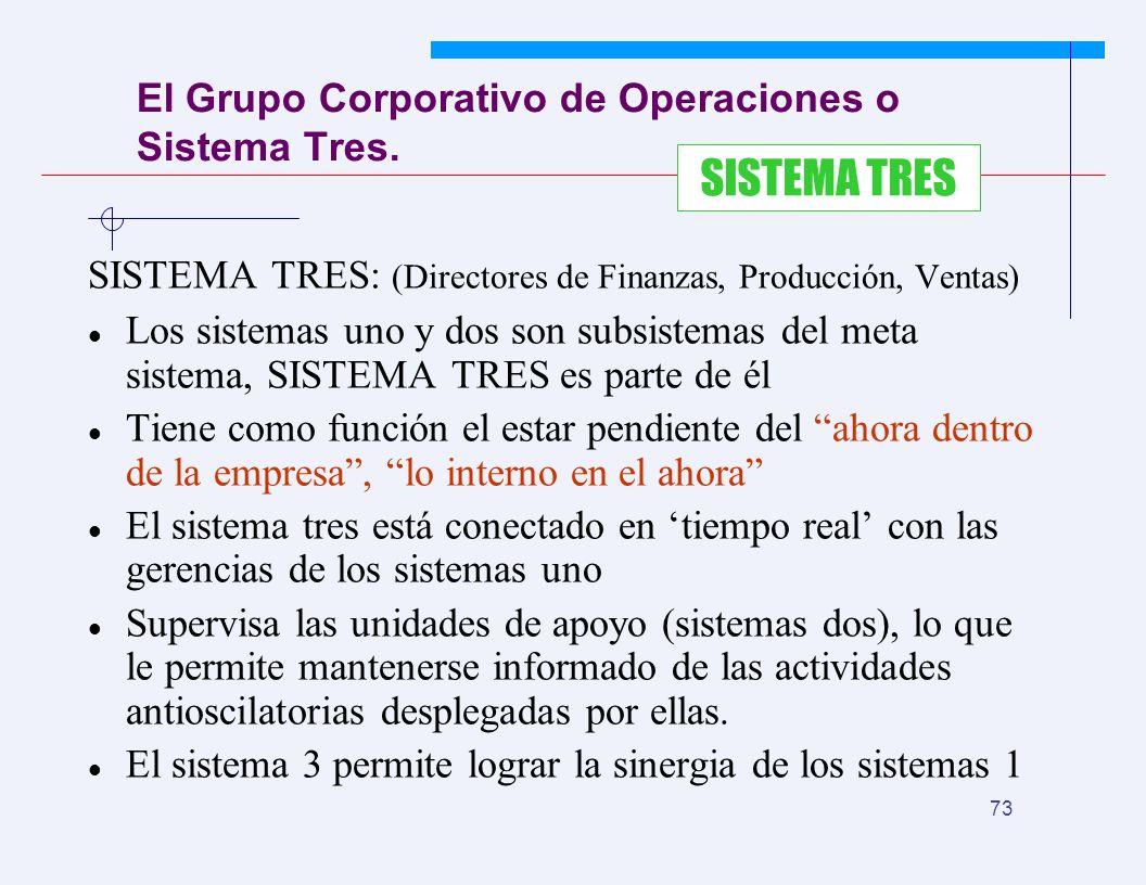 JYS 73 El Grupo Corporativo de Operaciones o Sistema Tres. SISTEMA TRES: (Directores de Finanzas, Producción, Ventas) Los sistemas uno y dos son subsi