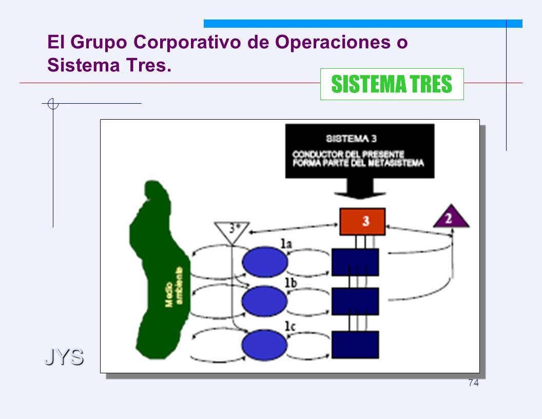 JYS 74 El Grupo Corporativo de Operaciones o Sistema Tres. SISTEMA TRES