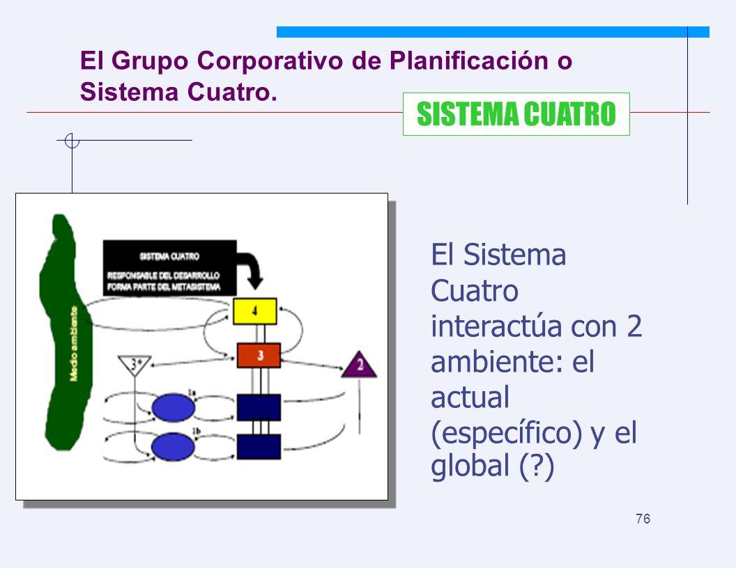 JYS 76 El Grupo Corporativo de Planificación o Sistema Cuatro. SISTEMA CUATRO El Sistema Cuatro interactúa con 2 ambiente: el actual (específico) y el