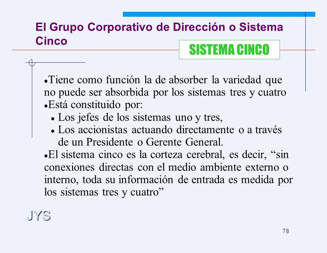 JYS 78 El Grupo Corporativo de Dirección o Sistema Cinco Tiene como función la de absorber la variedad que no puede ser absorbida por los sistemas tres y cuatro Está constituido por: Los jefes de los sistemas uno y tres, Los accionistas actuando directamente o a través de un Presidente o Gerente General.