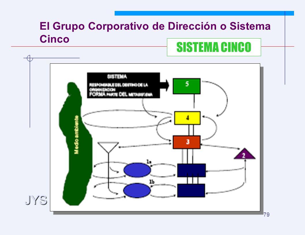 JYS 79 El Grupo Corporativo de Dirección o Sistema Cinco SISTEMA CINCO