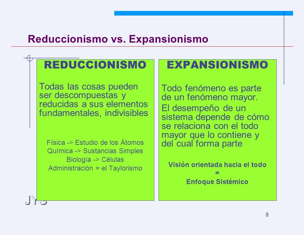 JYS 8 Reduccionismo vs. Expansionismo REDUCCIONISMO Todas las cosas pueden ser descompuestas y reducidas a sus elementos fundamentales, indivisibles F