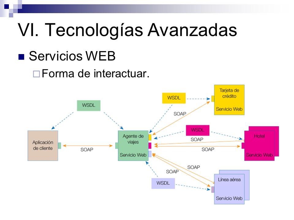 Servicios WEB Forma de interactuar.