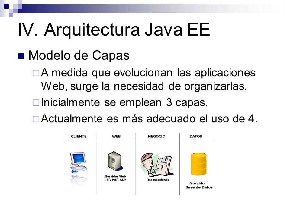 Modelo de Capas A medida que evolucionan las aplicaciones Web, surge la necesidad de organizarlas. Inicialmente se emplean 3 capas. Actualmente es más