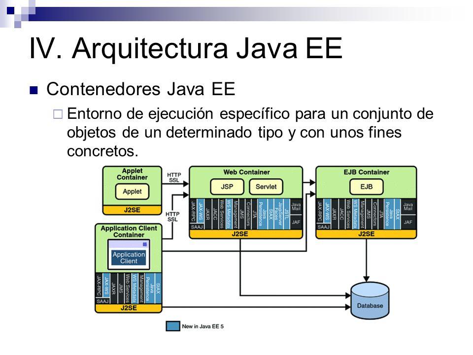 IV. Arquitectura Java EE Contenedores Java EE Entorno de ejecución específico para un conjunto de objetos de un determinado tipo y con unos fines conc