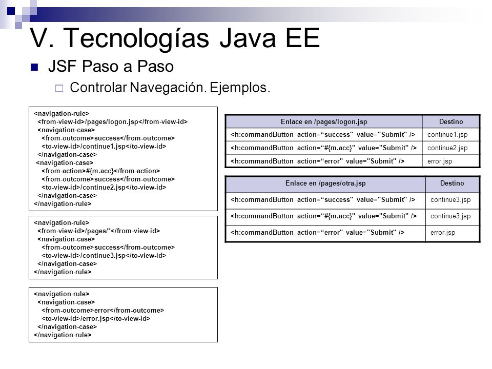 V. Tecnologías Java EE JSF Paso a Paso Controlar Navegación. Ejemplos. /pages/logon.jsp success /continue1.jsp #{m.acc} success /continue2.jsp /pages/