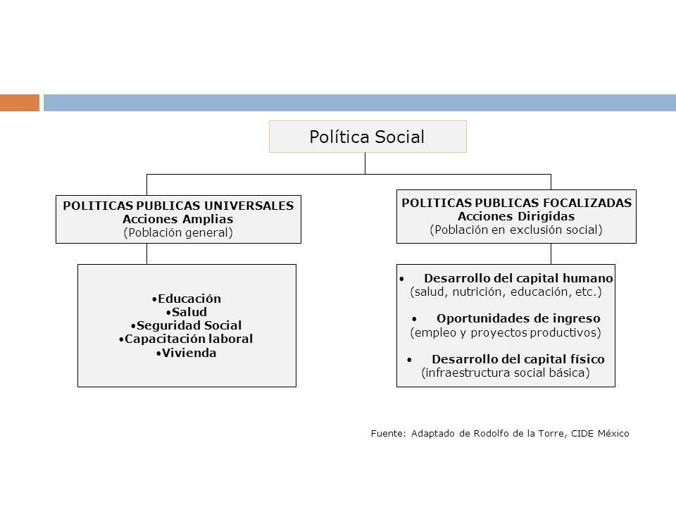 Fuente: Adaptado de Rodolfo de la Torre, CIDE México Política Social POLITICAS PUBLICAS UNIVERSALES Acciones Amplias (Población general) POLITICAS PUB