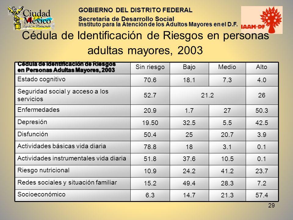 30 GOBIERNO DEL DISTRITO FEDERAL Secretaría de Desarrollo Social Instituto para la Atención de los Adultos Mayores en el D.F.