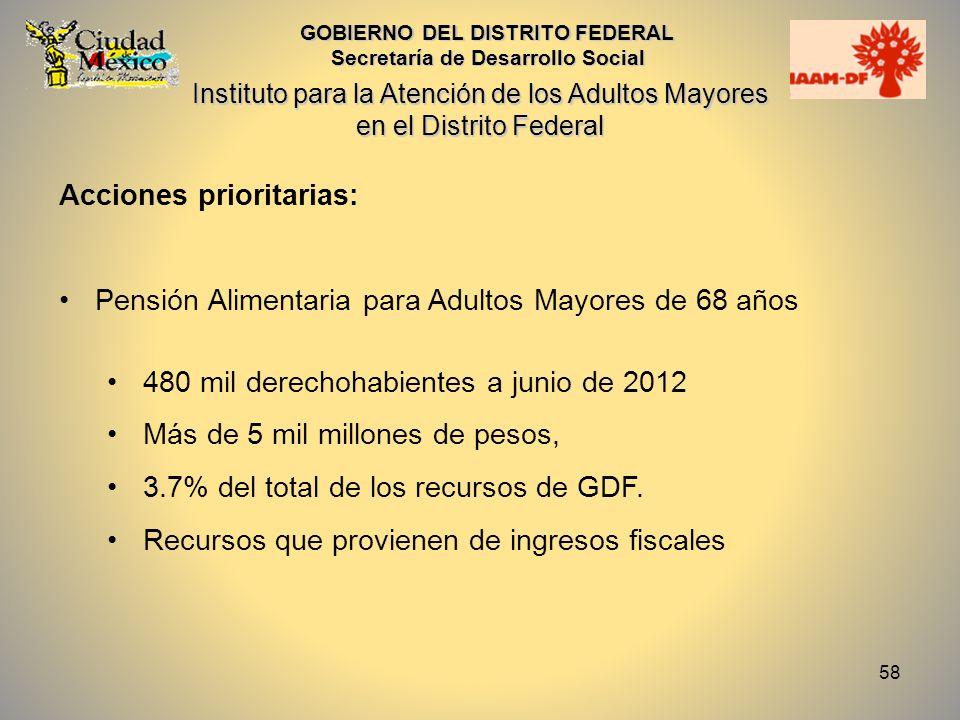 58 Acciones prioritarias: Pensión Alimentaria para Adultos Mayores de 68 años 480 mil derechohabientes a junio de 2012 Más de 5 mil millones de pesos,
