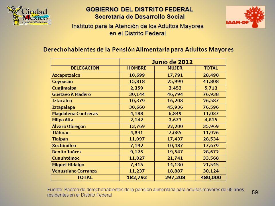 59 GOBIERNO DEL DISTRITO FEDERAL Secretaría de Desarrollo Social Instituto para la Atención de los Adultos Mayores en el Distrito Federal Derechohabie