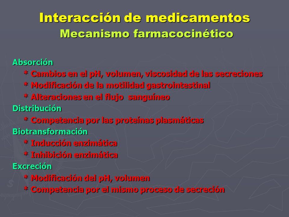 Interacción de medicamentos Mecanismo Farmacodinámico Mismo mecanismo de acción * Adición * Antagonismo farmacológico Competitivo No competitivo Difer