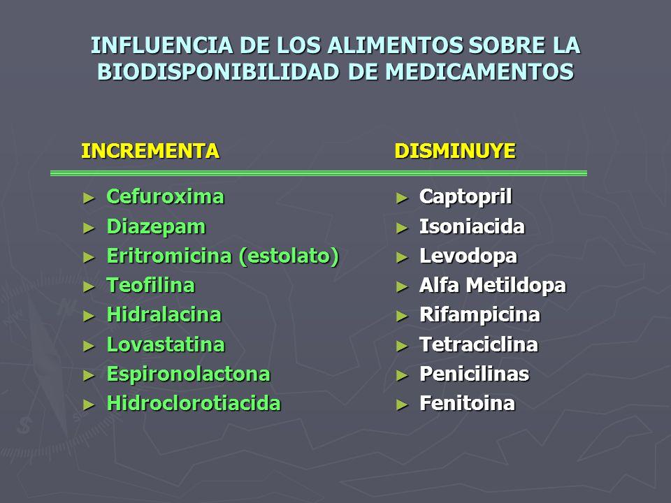 INTERACCIÓN FARMACOLÓGICA QUE AFECTA LA ABSORCIÓN MEDICAMENTO Antiácidos Antiácidos Antagonistas H 2 Antagonistas H 2 Inhibidor bomba de protones Inhi