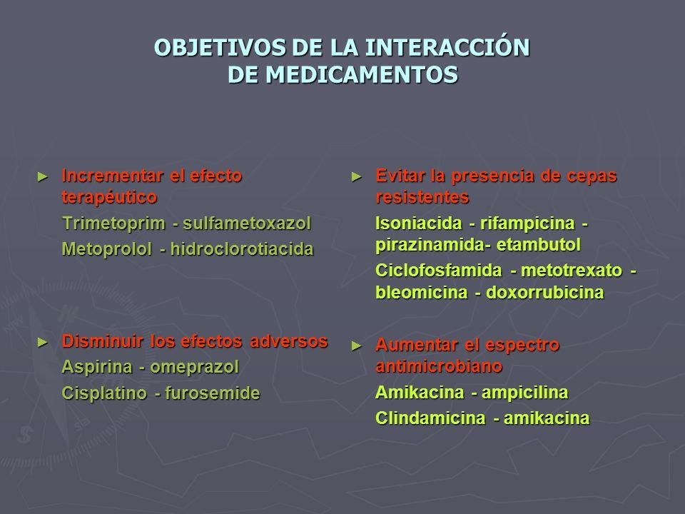 OBJETIVOS DE LA INTERACCIÓN DE MEDICAMENTOS Incrementar el efecto terapéutico Incrementar el efecto terapéutico Trimetoprim - sulfametoxazol Metoprolol - hidroclorotiacida Disminuir los efectos adversos Disminuir los efectos adversos Aspirina - omeprazol Cisplatino - furosemide Evitar la presencia de cepas resistentes Isoniacida - rifampicina - pirazinamida- etambutol Ciclofosfamida - metotrexato - bleomicina - doxorrubicina Aumentar el espectro antimicrobiano Amikacina - ampicilina Clindamicina - amikacina