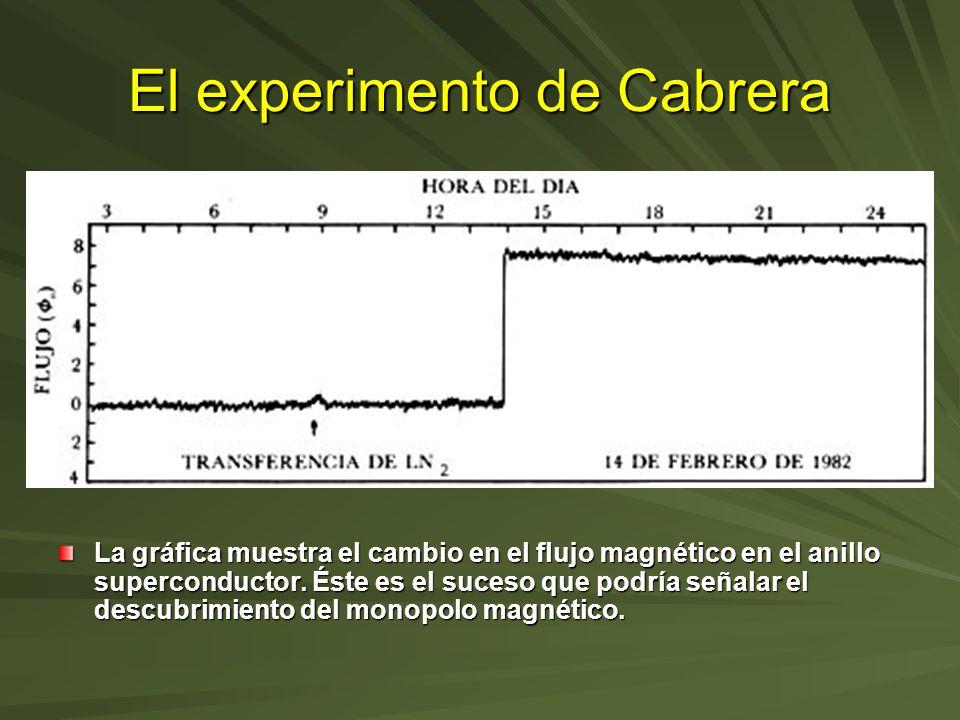 El experimento de Cabrera La gráfica muestra el cambio en el flujo magnético en el anillo superconductor. Éste es el suceso que podría señalar el desc