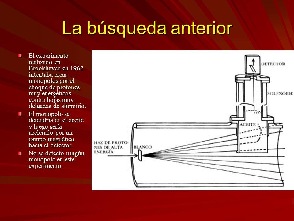 La búsqueda anterior El experimento realizado en Brookhaven en 1962 intentaba crear monopolos por el choque de protones muy energéticos contra hojas m