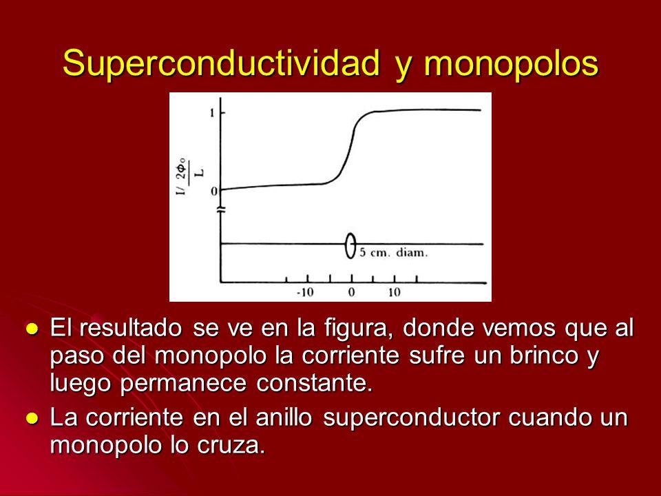Superconductividad y monopolos El resultado se ve en la figura, donde vemos que al paso del monopolo la corriente sufre un brinco y luego permanece co