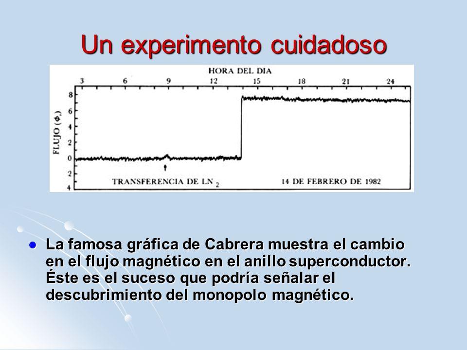 Un experimento cuidadoso La famosa gráfica de Cabrera muestra el cambio en el flujo magnético en el anillo superconductor. Éste es el suceso que podrí