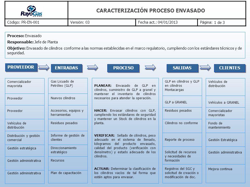 CARACTERIZACIÓN PROCESO ENVASADO C ó digo: PR-EN-001Versi ó n: 03Fecha act.: 04/01/2013P á gina: PROVEEDOR PLANEAR: Envasado de GLP en cilindros, sumi