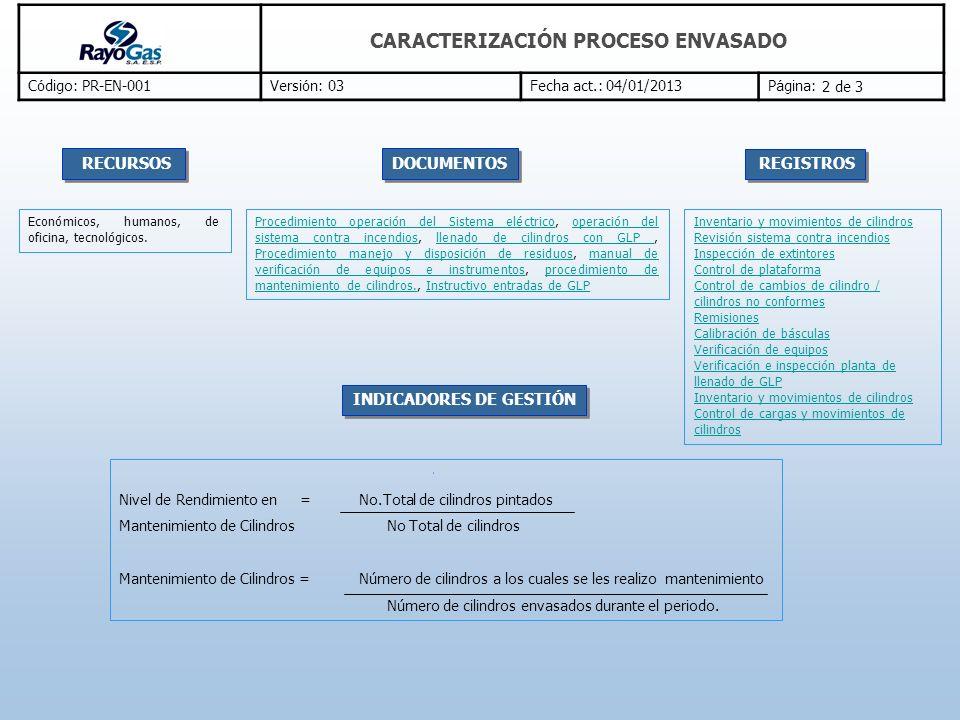CARACTERIZACIÓN PROCESO ENVASADO C ó digo: PR-EN-001Versi ó n: 03Fecha act.: 04/01/2013P á gina: Procedimiento operación del Sistema eléctricoProcedim