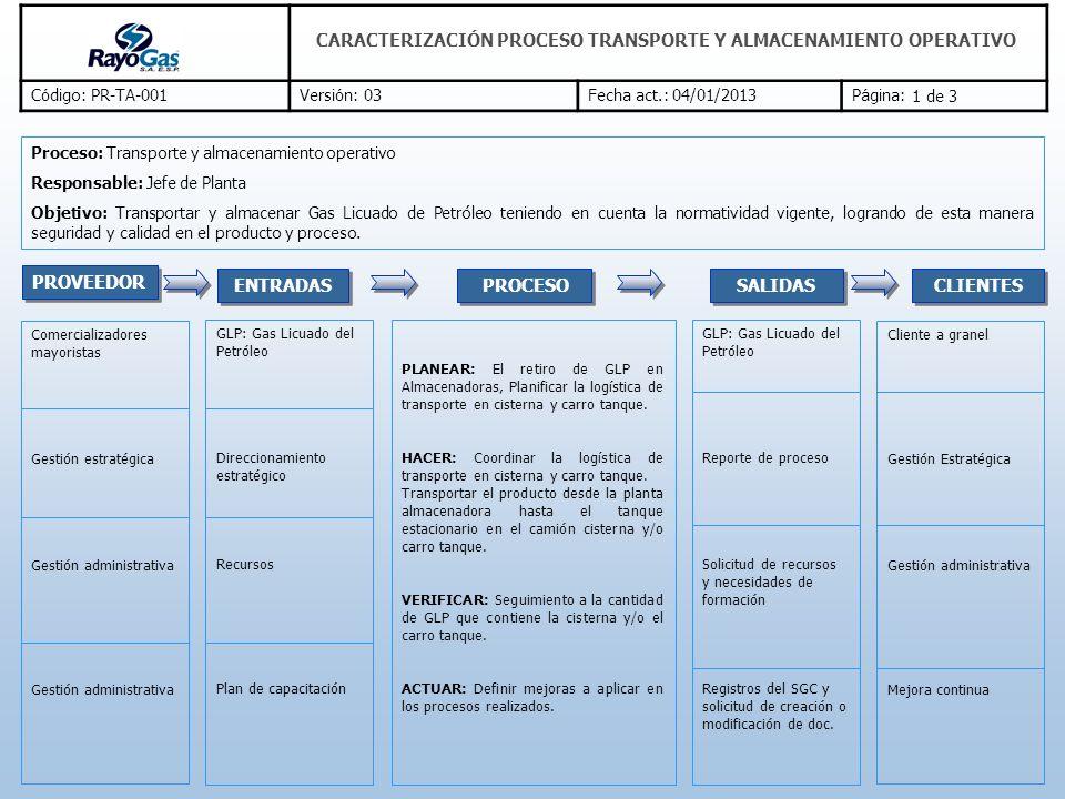 C ó digo: PR-TA-001Versi ó n: 03Fecha act.: 04/01/2013P á gina: CARACTERIZACIÓN PROCESO TRANSPORTE Y ALMACENAMIENTO OPERATIVO Recursos humanos, económicos, materiales e infraestructura.