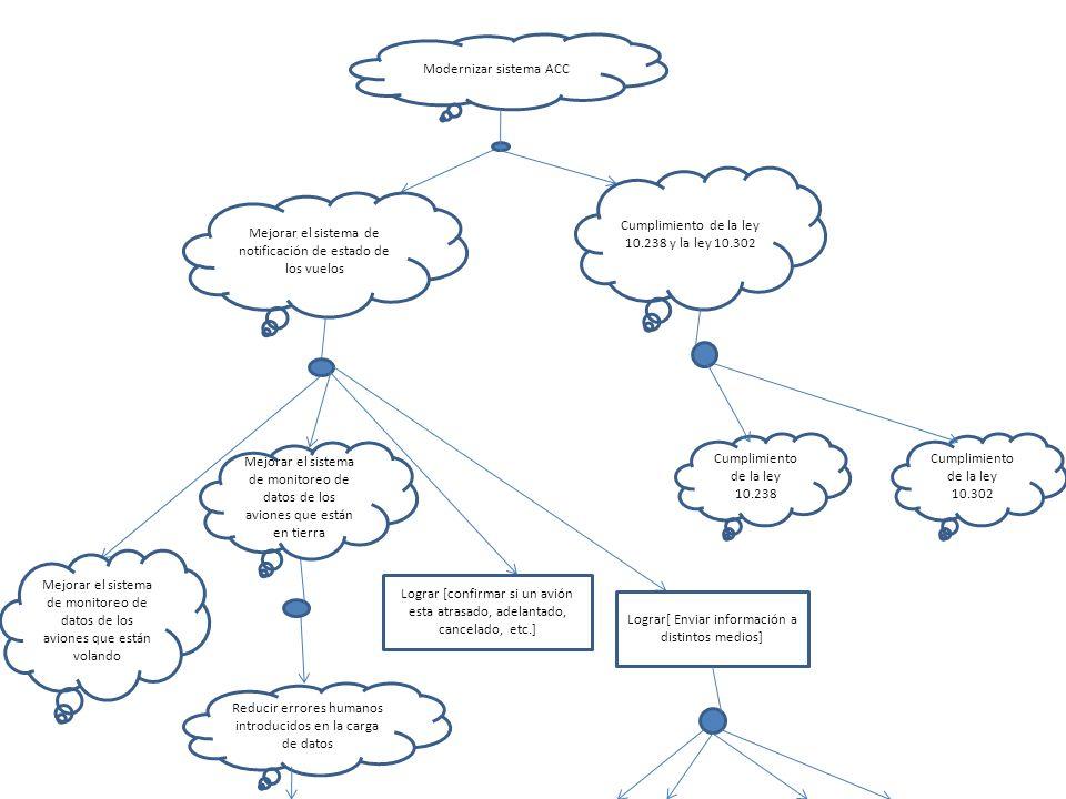 Modernizar sistema ACC Mejorar el sistema de notificación de estado de los vuelos Mejorar el sistema de monitoreo de datos de los aviones que están en tierra Reducir errores humanos introducidos en la carga de datos Cumplimiento de la ley 10.238 y la ley 10.302 Cumplimiento de la ley 10.238 Cumplimiento de la ley 10.302 Mejorar el sistema de monitoreo de datos de los aviones que están volando Lograr [confirmar si un avión esta atrasado, adelantado, cancelado, etc.] Lograr[ Enviar información a distintos medios]