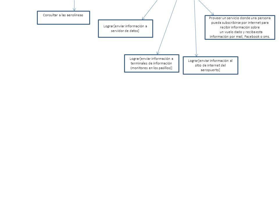 LOGRAR: Automatizar comunicación de datos de AVION a AEROPUERTO LOGRAR: Automatizar el envio de los datos del avión LOGRAR: Automatizar la recepcion de los datos provenientes de un avión Un avión conoce el estado de su transceptor (apagado, encendido, funcionando, no hay transceptor, etc) Si el transceptor de un avión está en condiciones de enviar la información => Envia la información necesaría con una frecuencia constante y determinada Si el transceptor de un avión no está en condiciones de enviar la información => La información necesaria es enviada a través de la Cabina del avion hacia la torre de control Expectativa sobre el agente AVION Existe al menos un canal de transmicion para el envio de los datos (A) La frecuencia con que el transceptor envía los datos es fija y continua (B) Si A y B => El transceptor envia los datos del avión al aeropuerto Expectativa sobre el agente TRANSCEPTOR