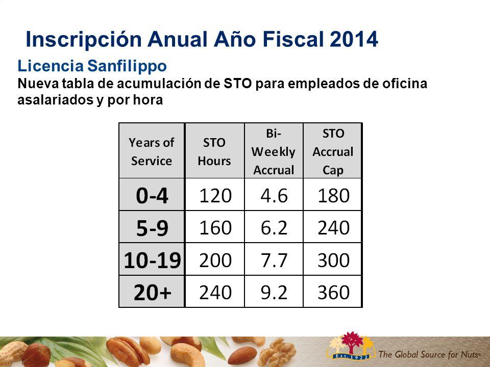 Inscripción Anual Año Fiscal 2014 Licencia Sanfilippo Nueva tabla de acumulación de STO para empleados de oficina asalariados y por hora