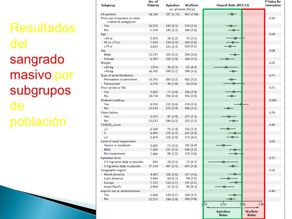 Resultados del sangrado masivo por subgrupos de población