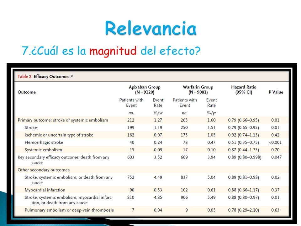 7.¿Cuál es la magnitud del efecto?