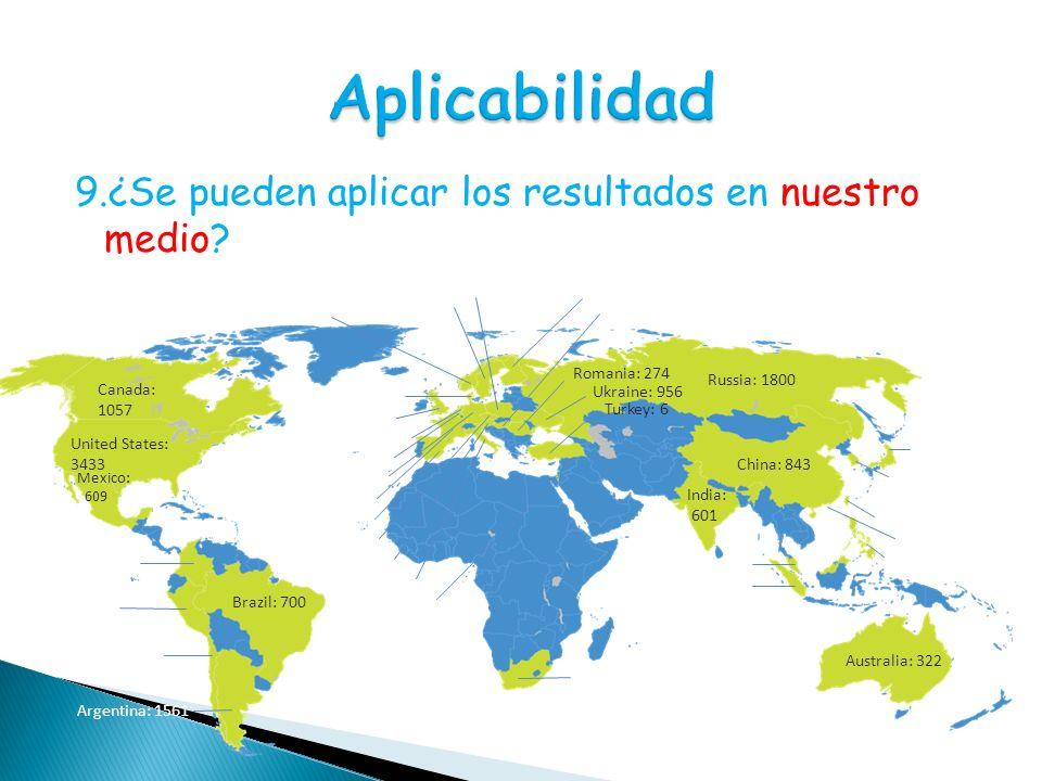 9.¿Se pueden aplicar los resultados en nuestro medio? Canada: 1057 United States: 3433 Mexico: 609 Finland: 26 Denmark: 339 Hungary: 455 Netherlands: