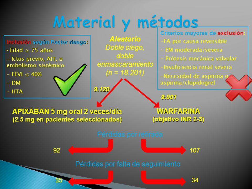 WARFARINA (objetivo INR 2-3) APIXABAN 5 mg oral 2 veces/día (2.5 mg en pacientes seleccionados) Aleatorio Doble ciego, doble enmascaramiento (n = 18.2