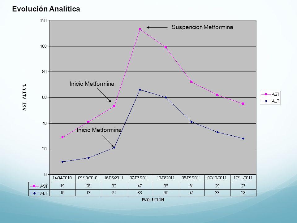 Inicio Metformina Suspención Metformina Evolución Analítica
