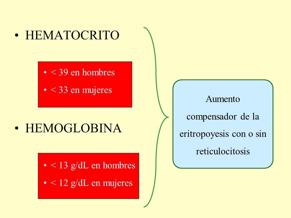 HEMATOCRITO < 39 en hombres < 33 en mujeres HEMOGLOBINA < 13 g/dL en hombres < 12 g/dL en mujeres Aumento compensador de la eritropoyesis con o sin re