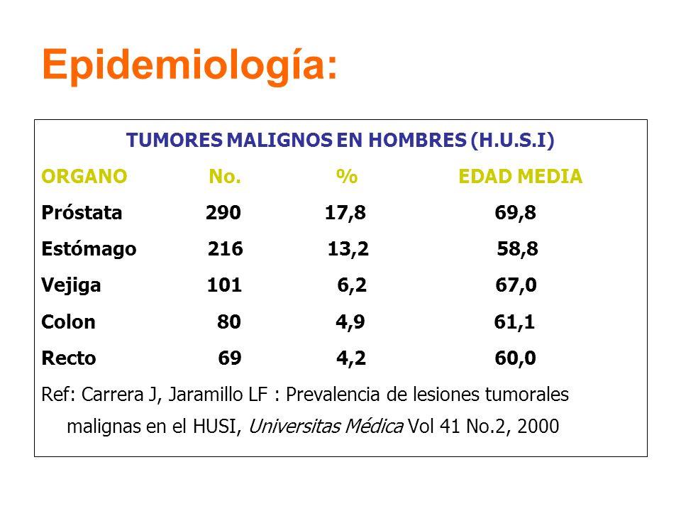 Epidemiología: TUMORES MALIGNOS EN HOMBRES (H.U.S.I) ORGANO No. % EDAD MEDIA Próstata 290 17,8 69,8 Estómago 216 13,2 58,8 Vejiga 101 6,2 67,0 Colon 8