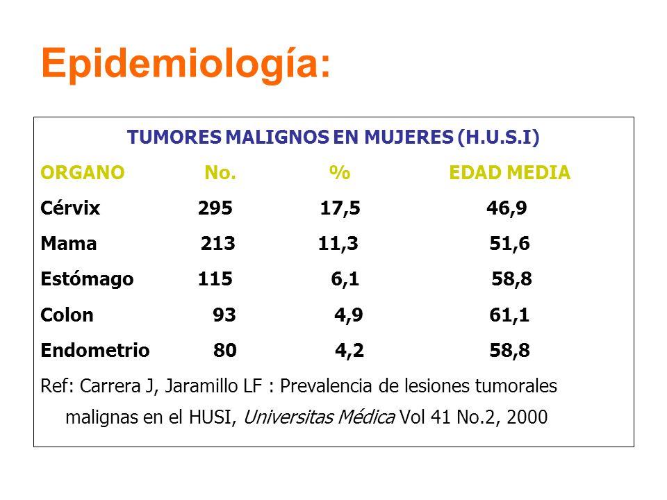 Epidemiología: TUMORES MALIGNOS EN MUJERES (H.U.S.I) ORGANO No. % EDAD MEDIA Cérvix 295 17,5 46,9 Mama 213 11,3 51,6 Estómago 115 6,1 58,8 Colon 93 4,