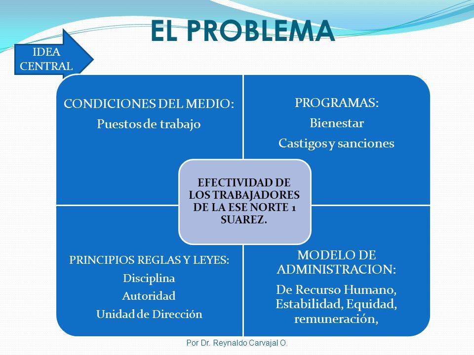 EL PROBLEMA Por Dr. Reynaldo Carvajal O. IDEA CENTRAL CONDICIONES DEL MEDIO: Puestos de trabajo PROGRAMAS: Bienestar Castigos y sanciones PRINCIPIOS R
