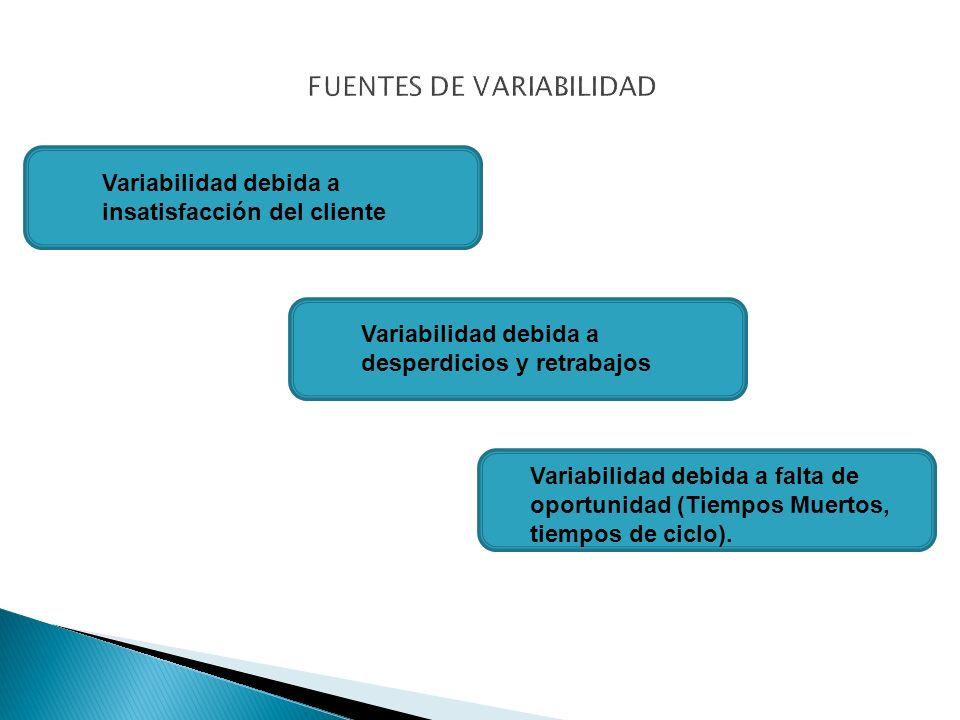 Variabilidad debida a insatisfacción del cliente Variabilidad debida a desperdicios y retrabajos Variabilidad debida a falta de oportunidad (Tiempos Muertos, tiempos de ciclo).