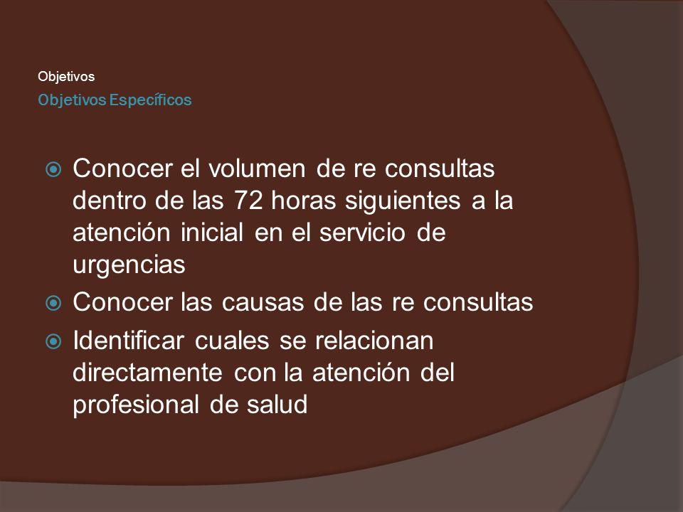 Objetivos Específicos Objetivos Conocer el volumen de re consultas dentro de las 72 horas siguientes a la atención inicial en el servicio de urgencias