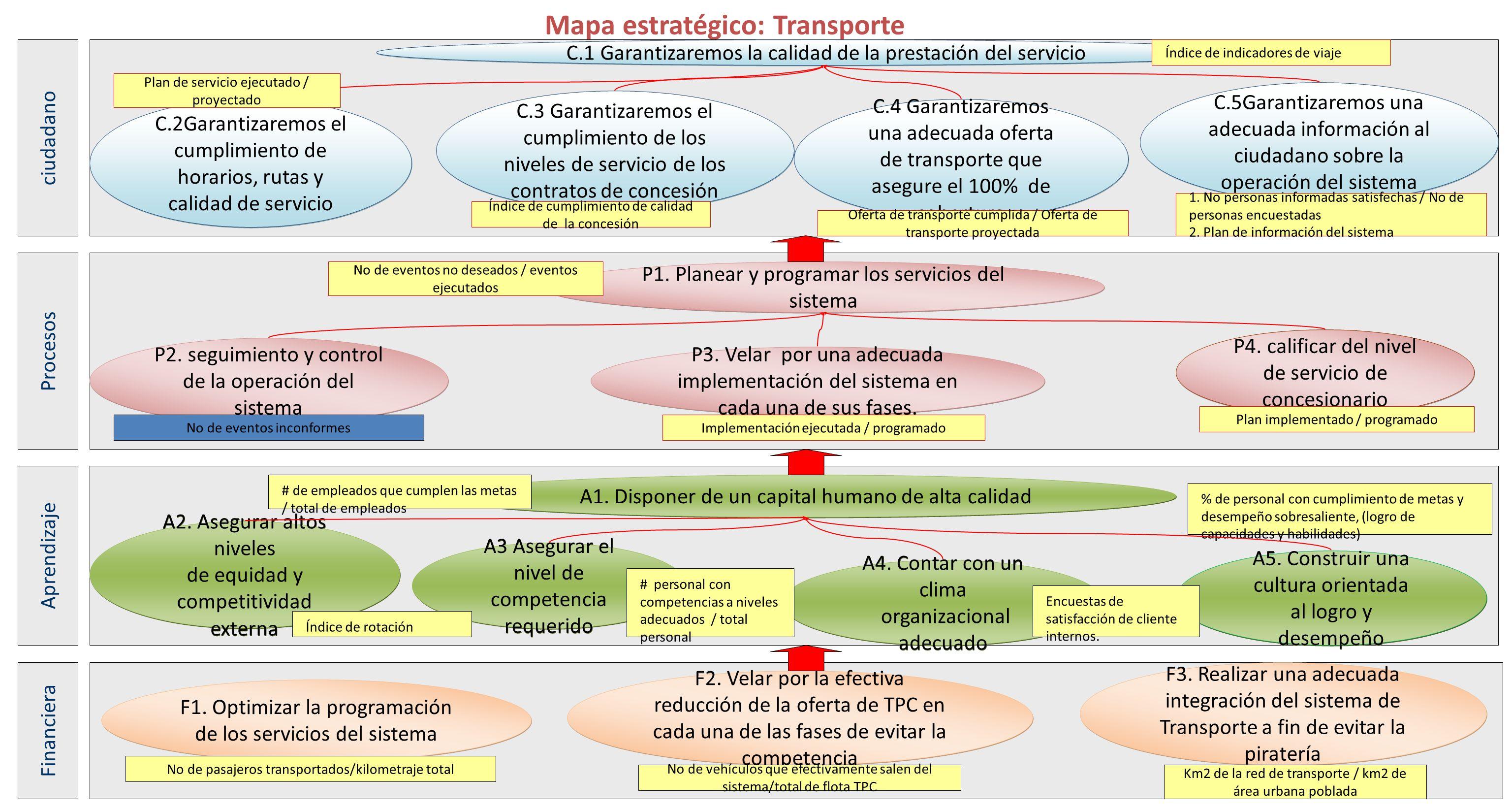 Mapa estratégico: Transporte P4. calificar del nivel de servicio de concesionario P3. Velar por una adecuada implementación del sistema en cada una de